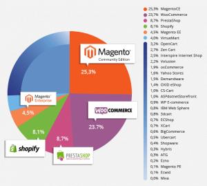Ecommerce platform popularity