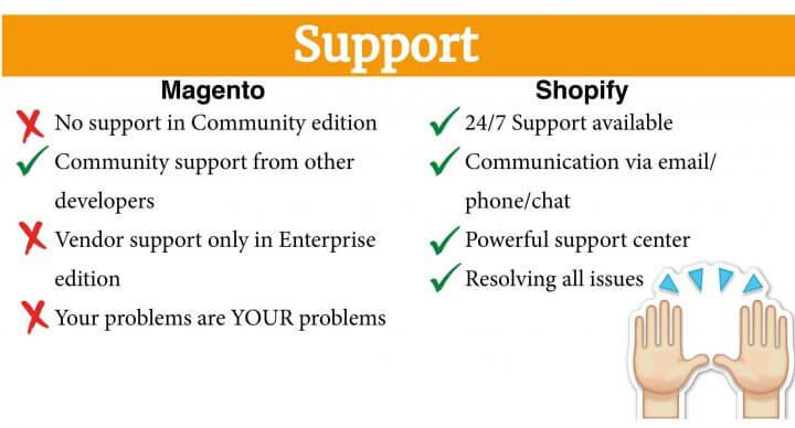 Magento vs Shopify 3