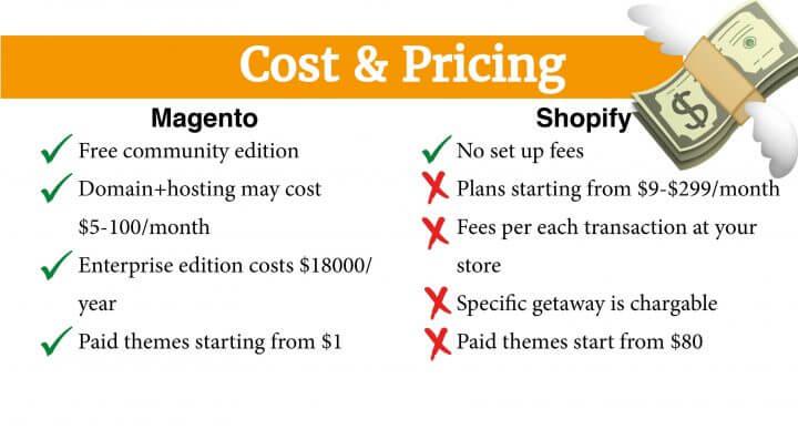 Magento vs Shopify 6