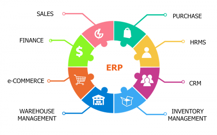 ERP modules Enterprise Resource Planning modules