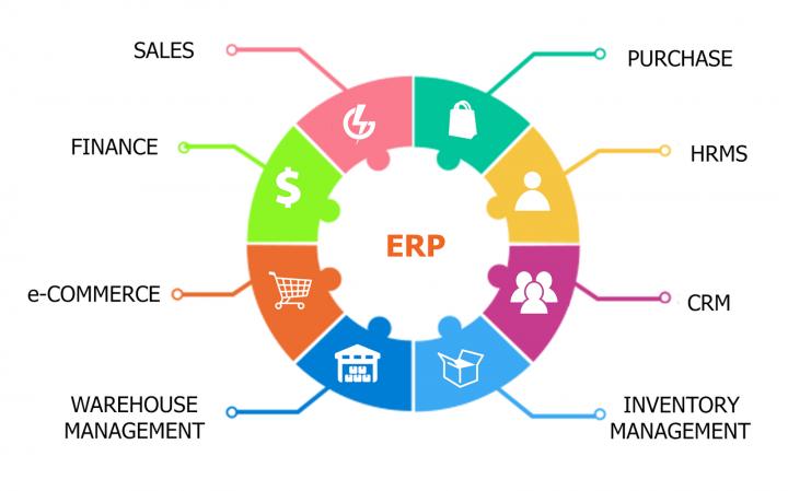 ERP modules Enterprise Resource Planning modules