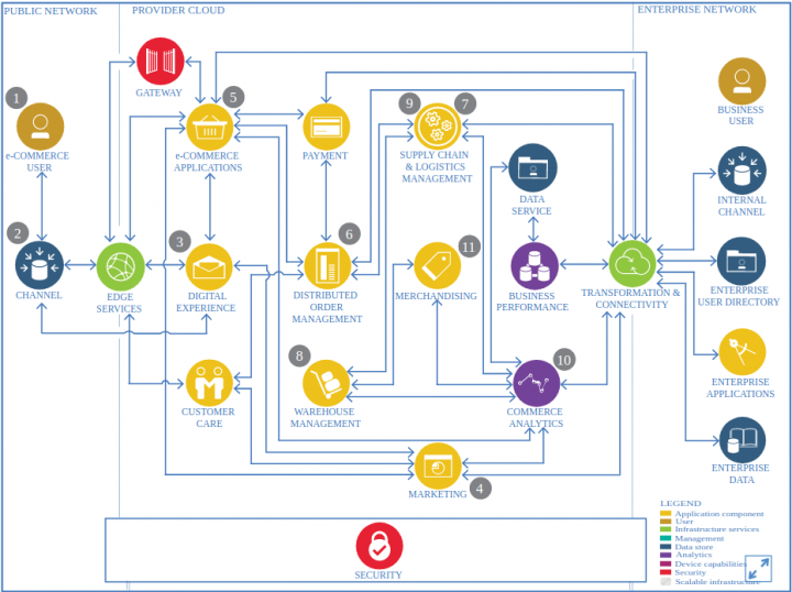 Ecommerce Architecture: Magento Solution Architect