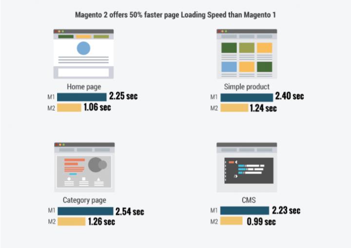 Magento 1 vs Magento 2 Loading Speed Comparison