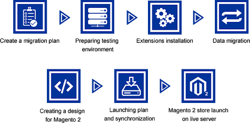 Process of Magento 2 migration