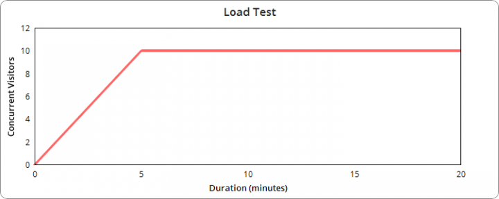 Magento  Load Testing
