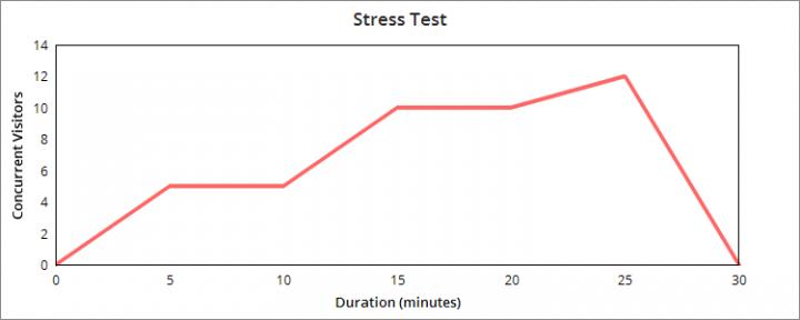 Magento stress testing