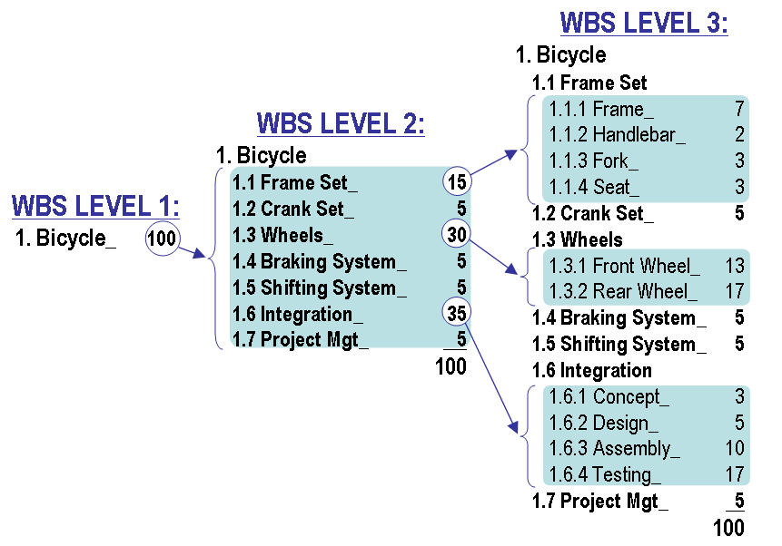 Work Breakdown Structure: Ecommerce website requirements document