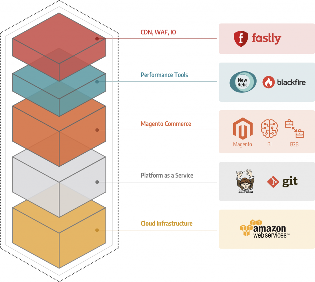 Magento Cloud's Technology stack