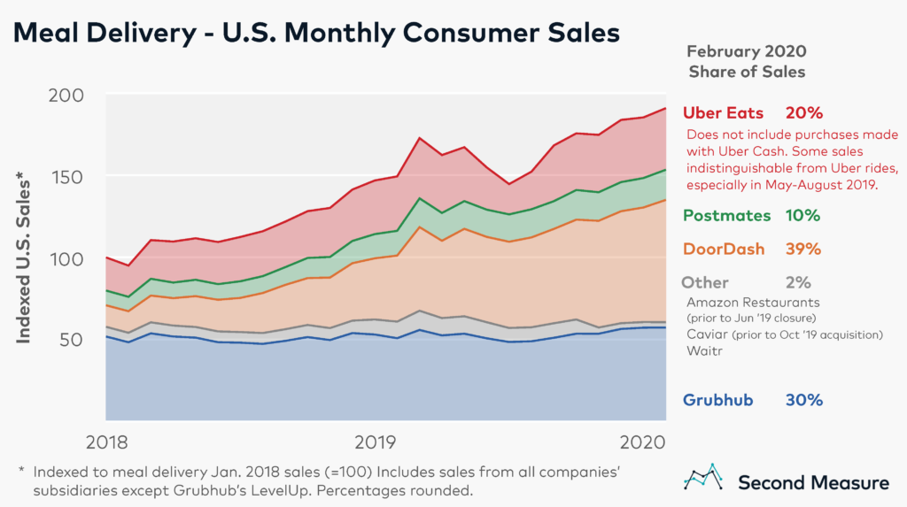 Food services monthly consumer sales