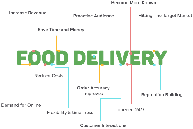 Benefits of food delivery