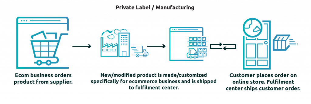 Private labeling model