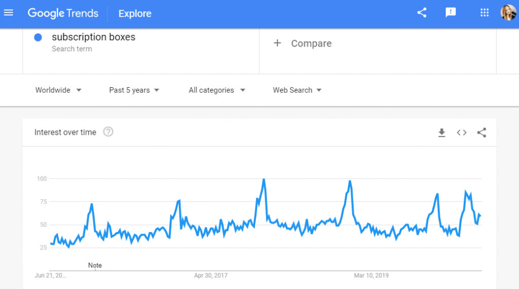 Google trends subscription boxes