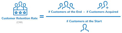 Customer Retention Rate