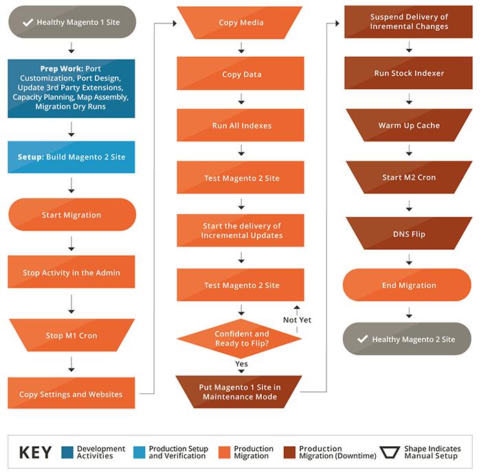 Migration flow diagram