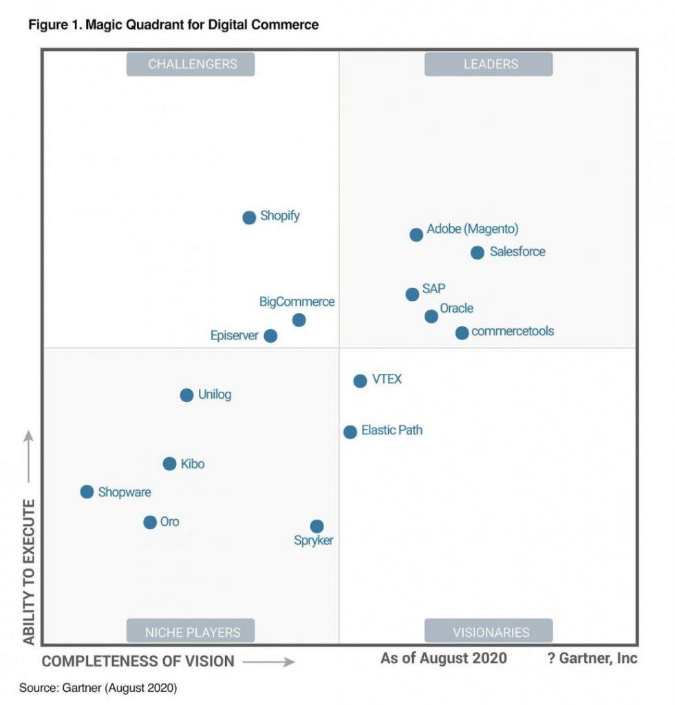 2020 Gartner Magic Quadrant for Digital Commerce Platforms.