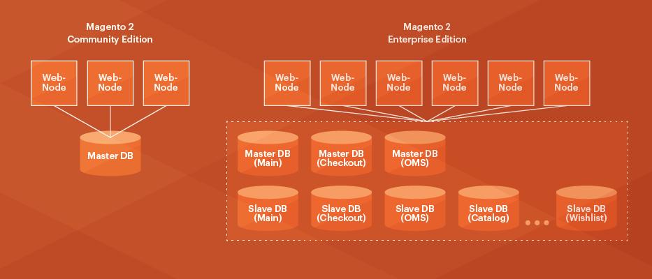 Database solution in Magento 2 Commerce vs Open Source