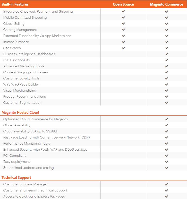 Open Source vs Magento Commerce features