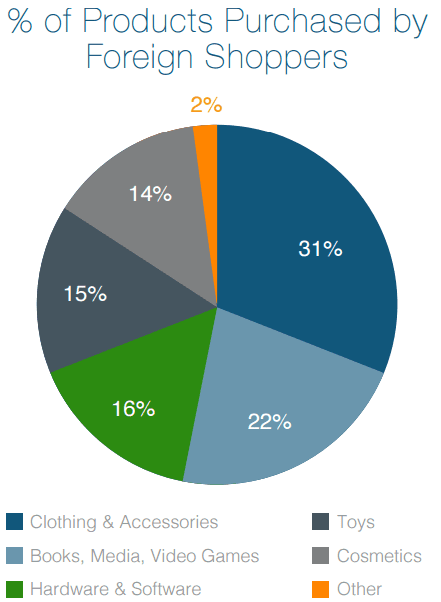 % of most common product categories sold online internationally.