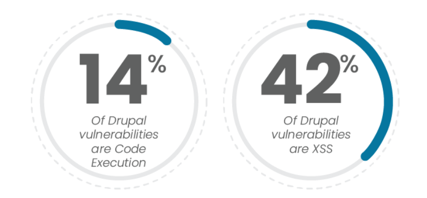 Drupal statistics about most common security issues