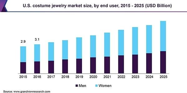 Perspectives of US costume jewelry market growth