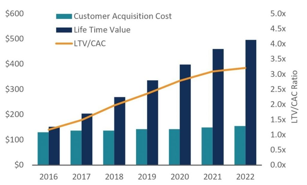 The change in LTV:CAC ratio from 2016 to 2022