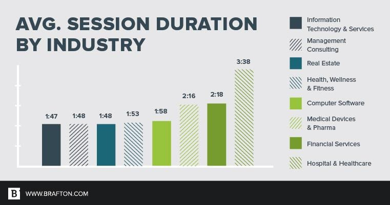 Average session duration by industry