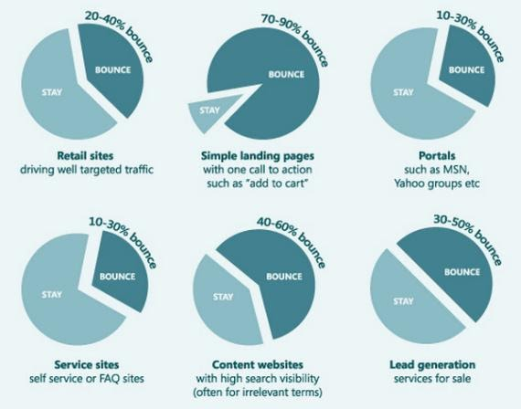 Bounce rate standards for different types of websites