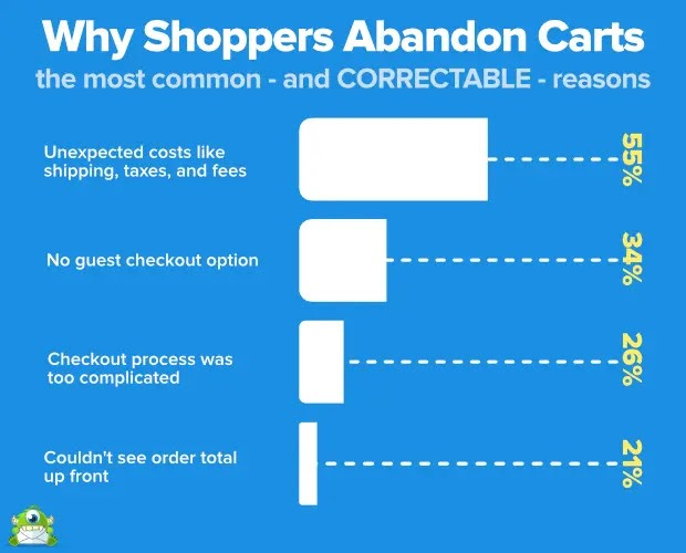 Reasons for high Cart Abandonment Rate