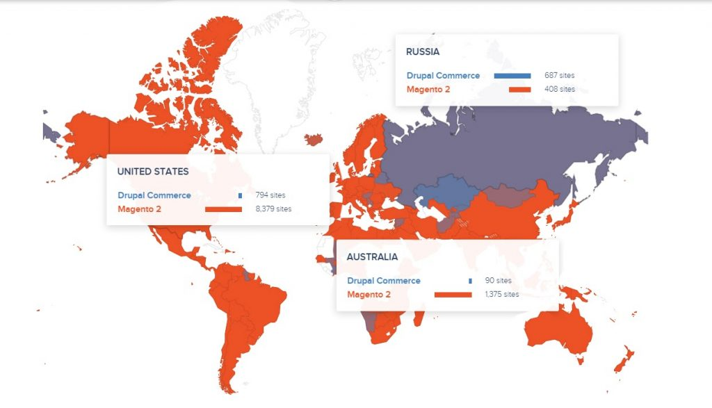 Geographical preferences of Drupal Commerce vs Magento 2