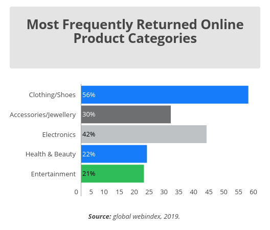 Most frequently returned online product categories