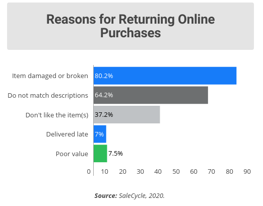 Reasons for returning online purchases