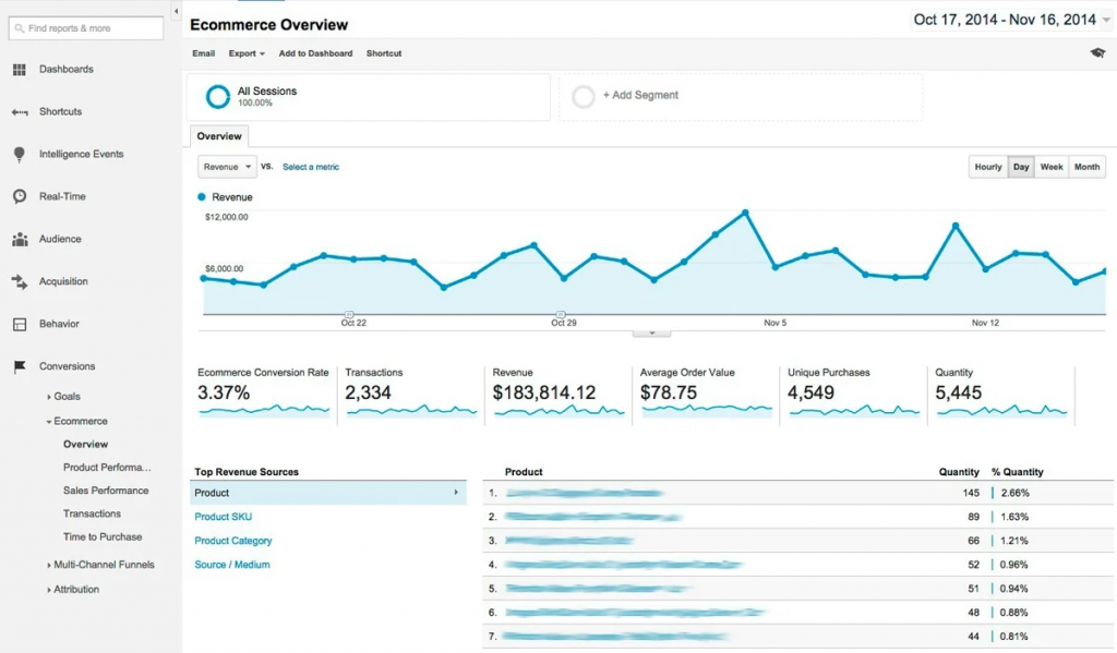 Ecommerce Overview report in Google Analytics