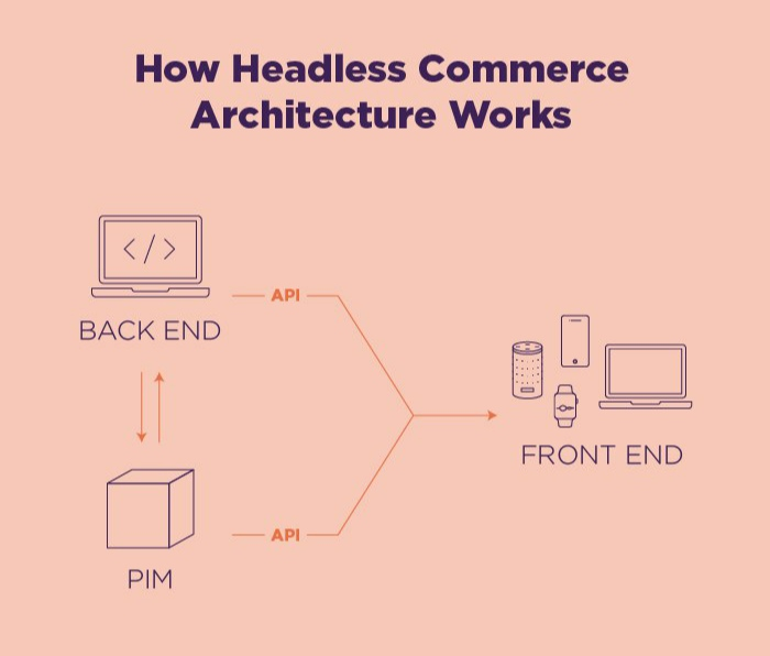 Headless commerce architecture