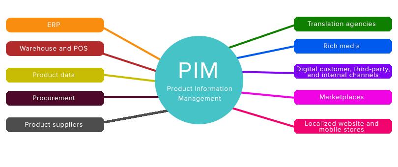 PIM components