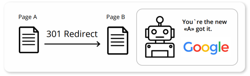301 redirect from Page A to Page B and a Googlebot.