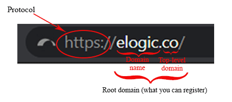 Domain name structure.