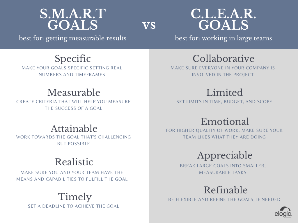 CMART and CLEAR acronyms explained.
