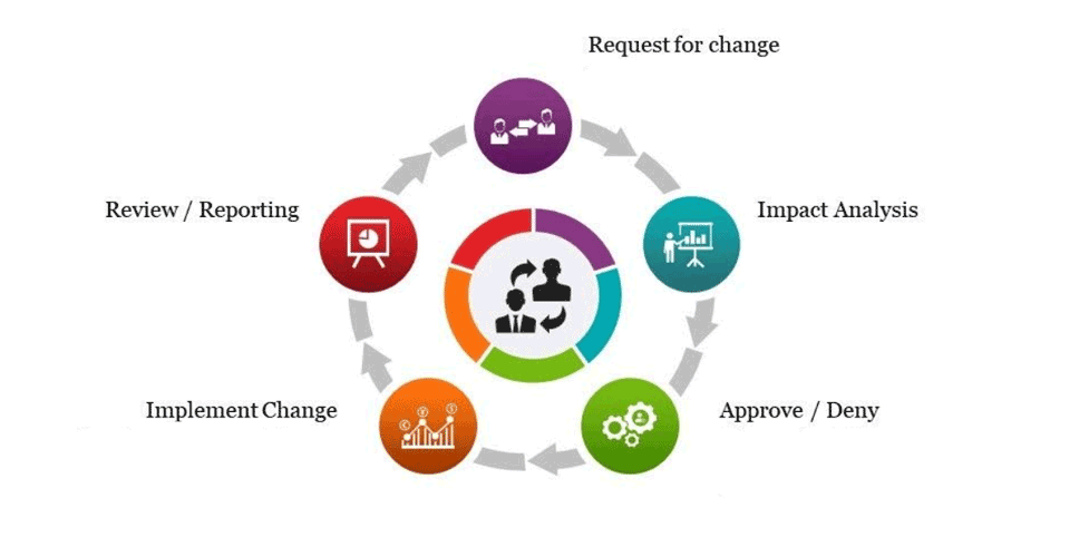 Change management cycle chart