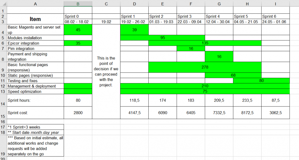 A spreadsheet breaking down the costs of the project based on its timeline.