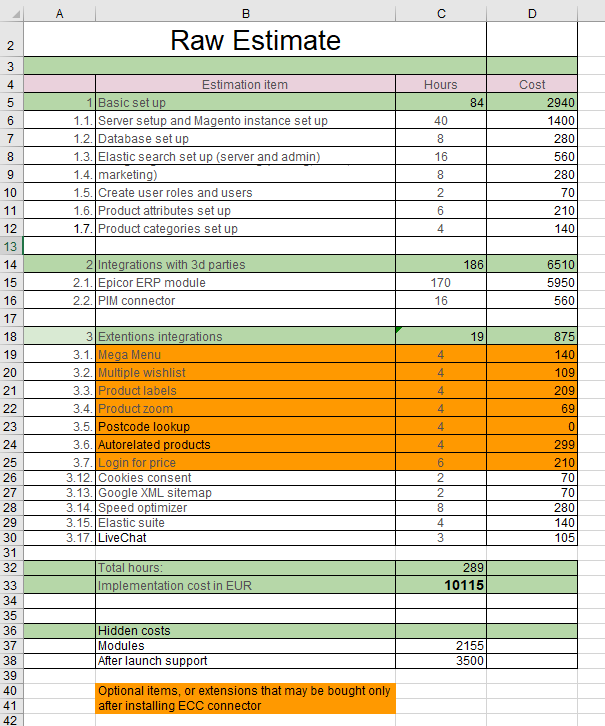 A spreadsheet breaking down the cost of the project based on WBS increments.