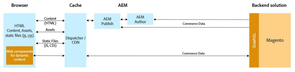 A diagram showing Adobe AEM Magento integration.