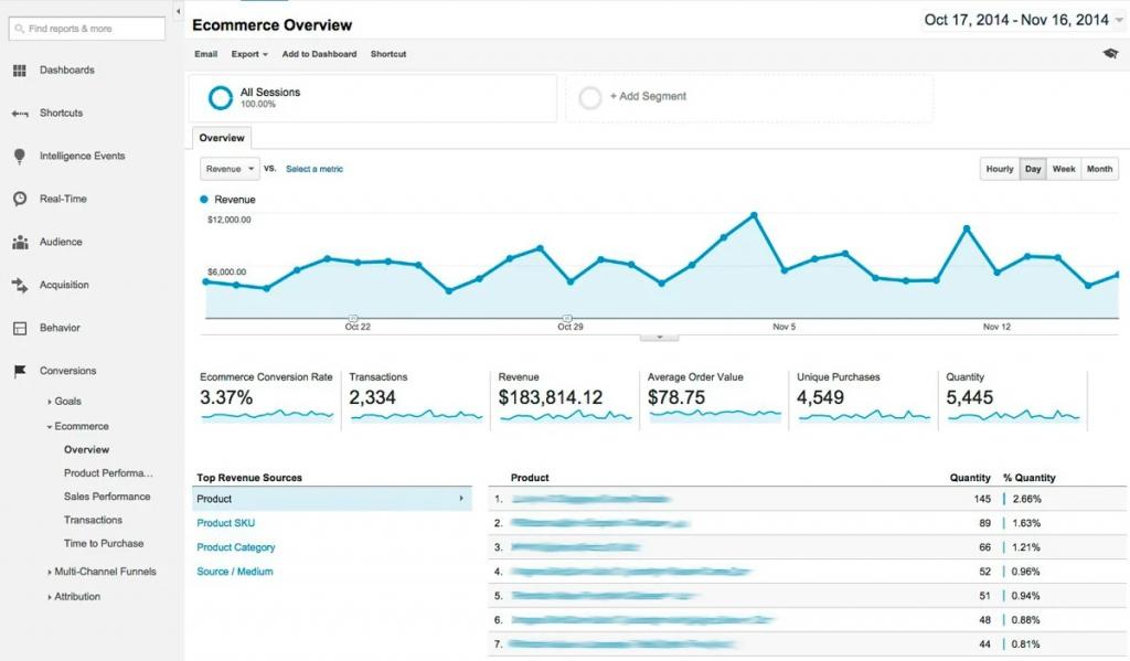 Google Analytics ecommerce overview