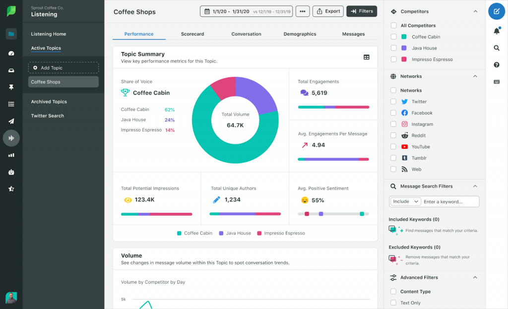 Sprout Social admin dashboard