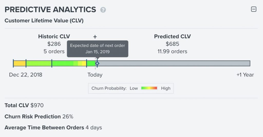 Klaviyo predictive analytics report