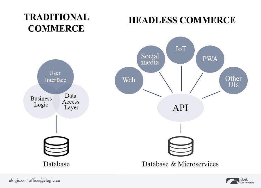 traditional commerce vs headless commerce