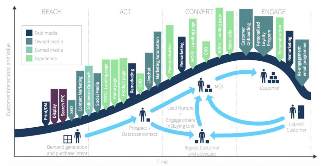 Lifecycle ecommerce marketing model.
