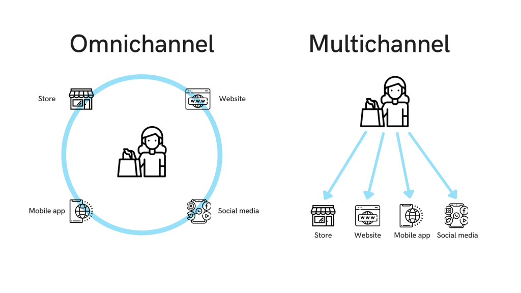 Difference between omnichannel and multichannel engagement