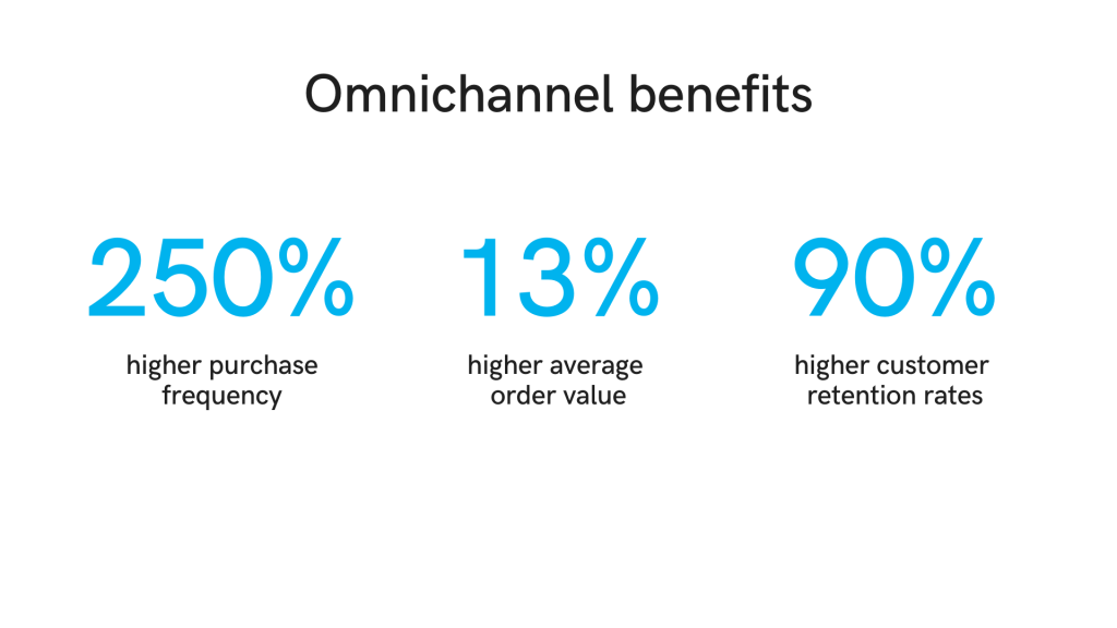 Benefits of omnichannel customer engagement, in comparison with a single channel